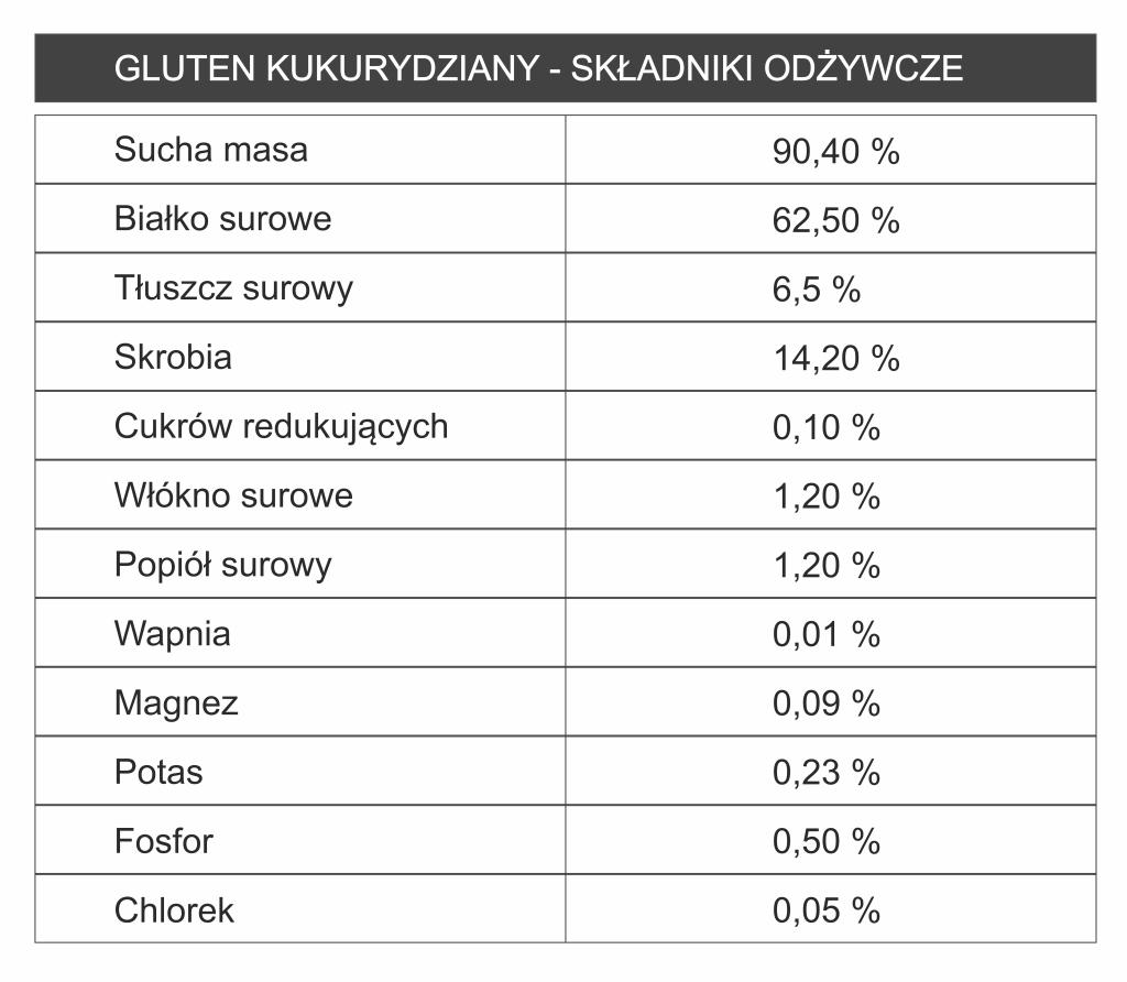 gluten kukurydziany - parametry